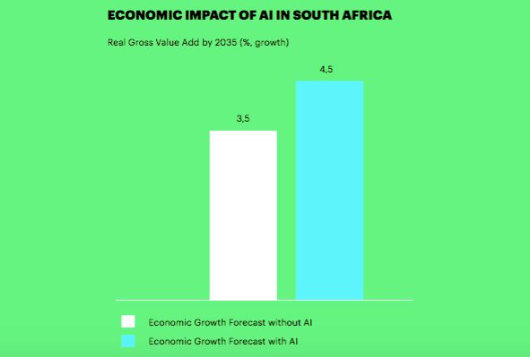 impact of AI on SA economy