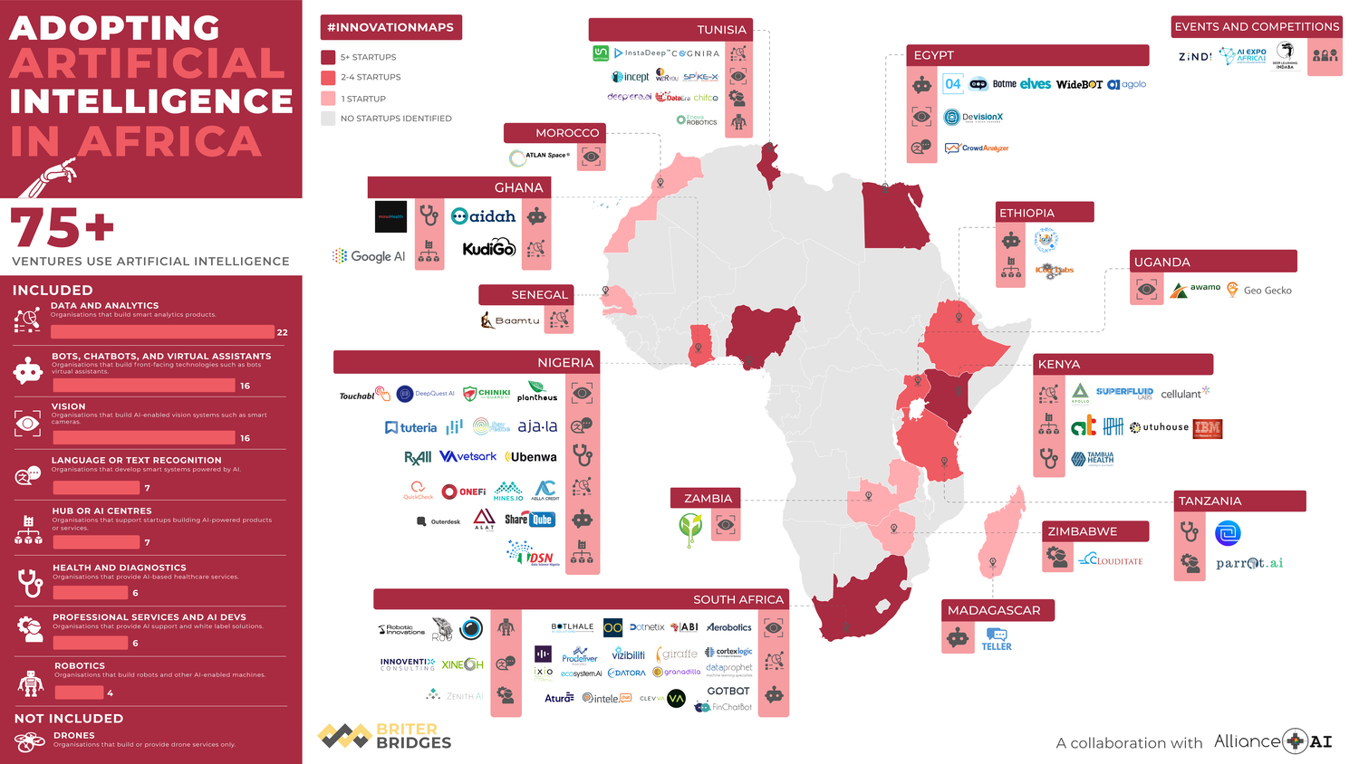Artificial Intelligence Startups africa