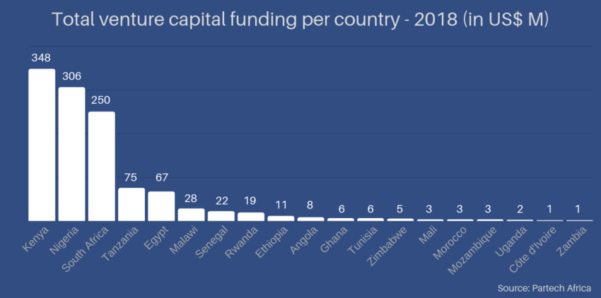 vc funding in africa 2018