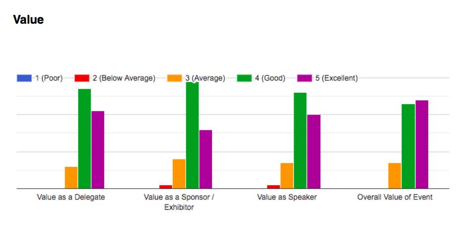 AI Expo Africa 2020 - Value feedback