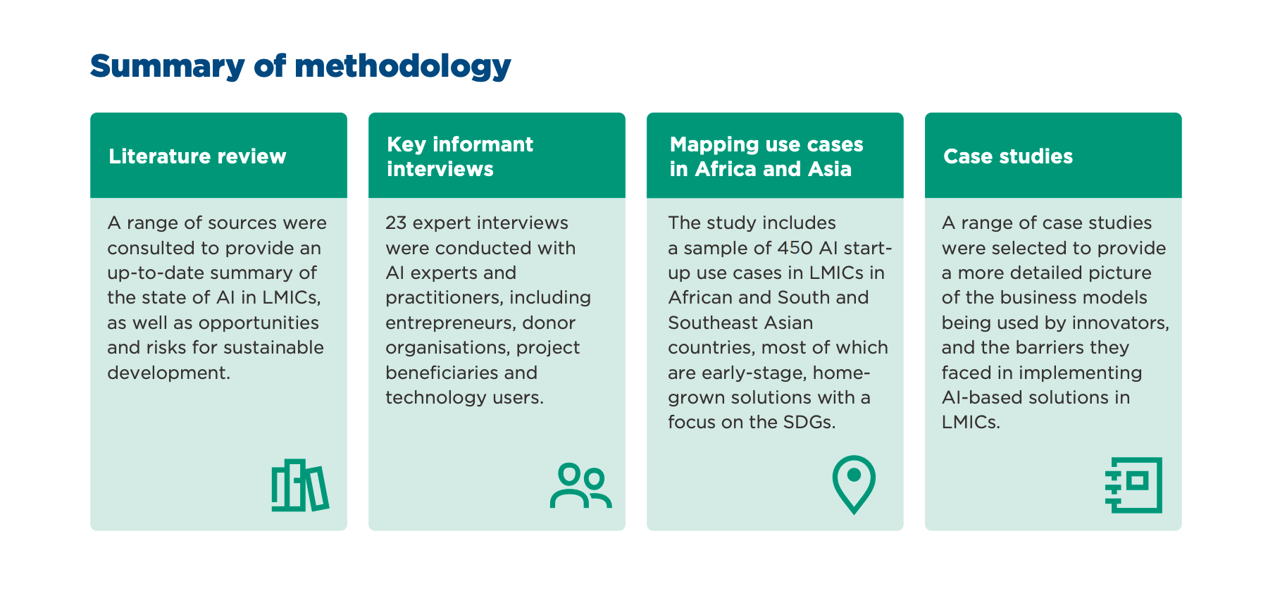 Methodology of the GSMA's Artificial Intelligence and Start-Ups in Low - and Middle-Income Countries: Progress, Promises and Perils report